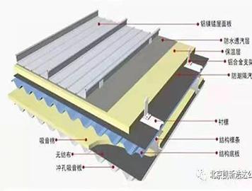 铝镁锰板及附件